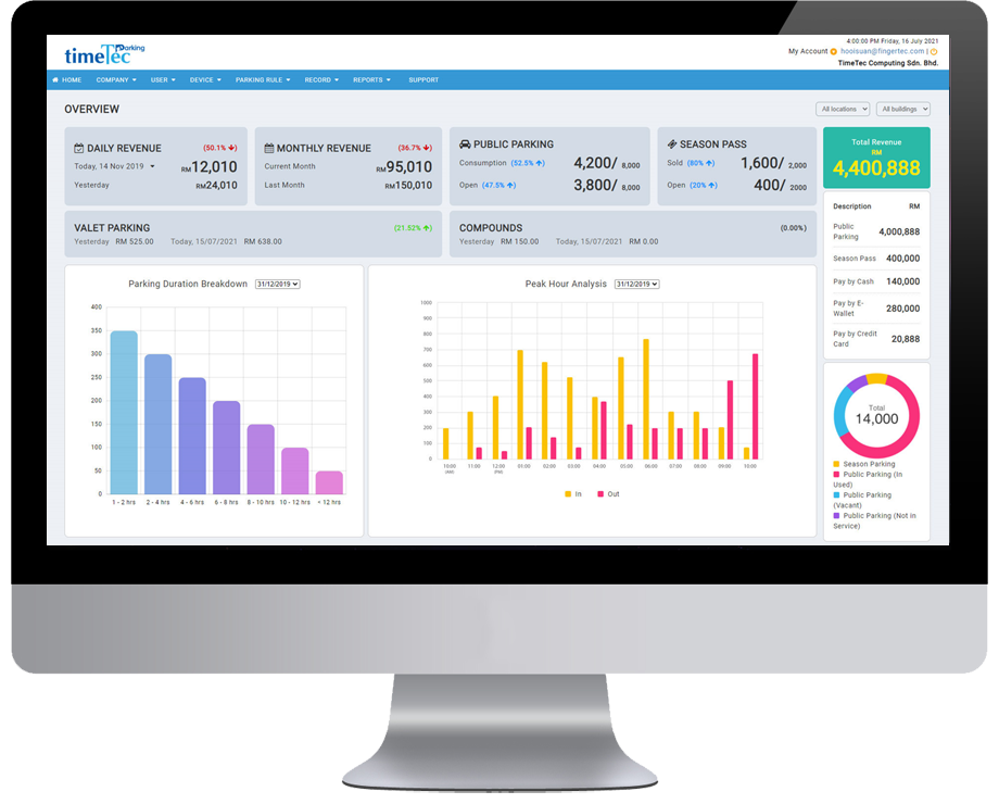 Real-Time Analytic & Predictive Dashboard